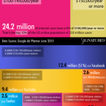 Wealthy Web 2.0: Social Media&#8217;s Richest Audiences [Infographics]