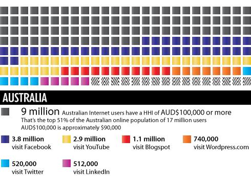 Wealthy Web 2.0: The Richest Australian Social Media Audiences