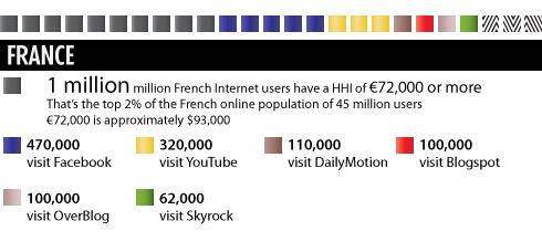 Wealthy Web 2.0: The Richest French Social Media Audiences