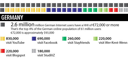 Wealthy Web 2.0: The Richest German Social Media Audiences