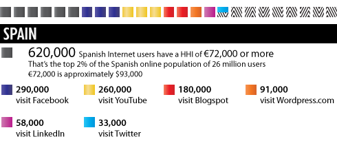 Wealthy Web 2.0: The Richest Spanish Social Media Audiences