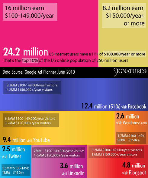 Wealthy Web 2.0: The Richest US Social Media Audiences