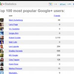 Mark Zuckerberg Is the Most Followed Person On Google+