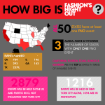 Fashion's Night Out By the Numbers [INFOGRAPHIC]