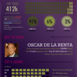 Oscar de La Renta Was New York Fashion Week's Most Shared Show [Infographic]